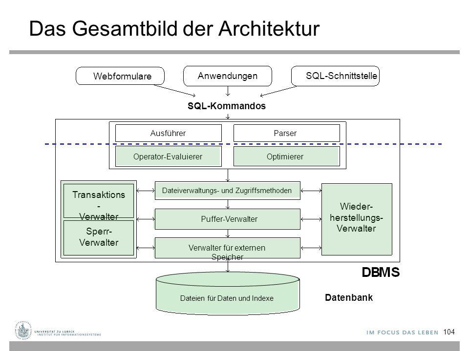 Das Gesamtbild der Architektur