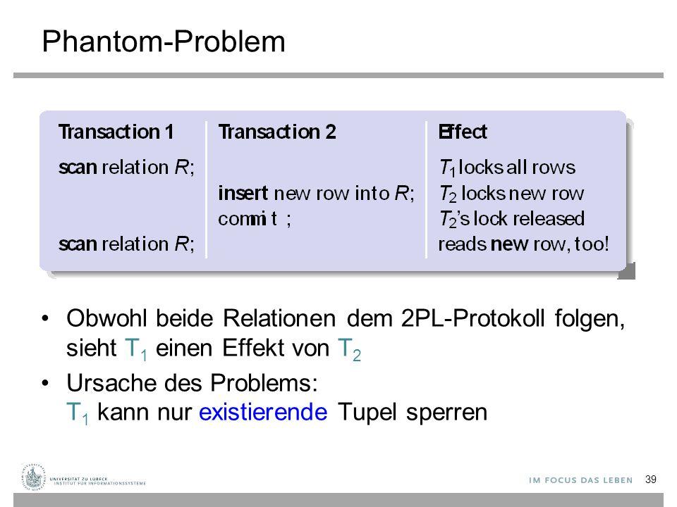 Phantom-Problem Obwohl beide Relationen dem 2PL-Protokoll folgen, sieht T1 einen Effekt von T2.