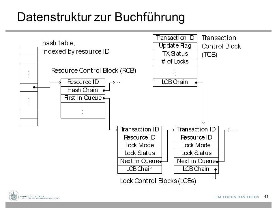 Datenstruktur zur Buchführung