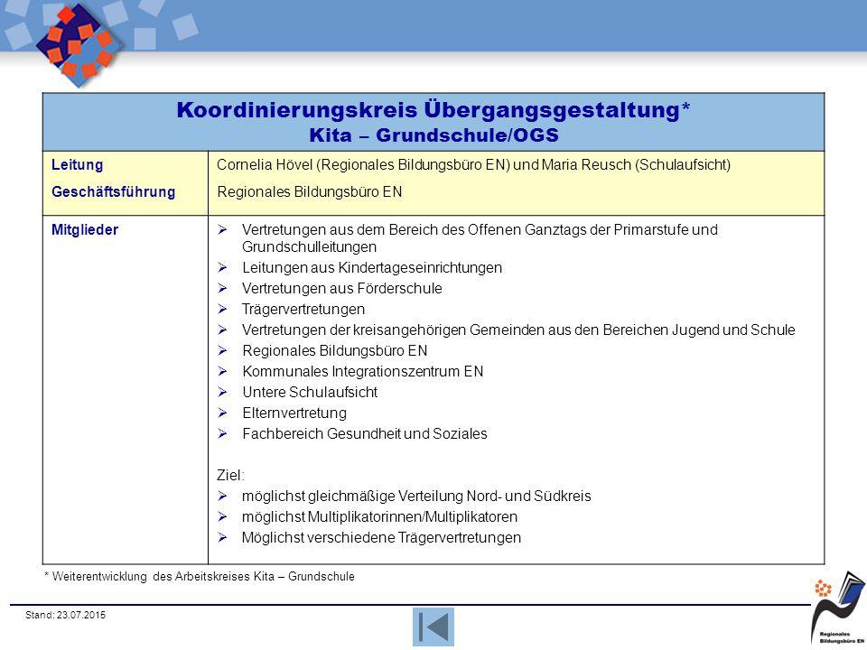 Koordinierungskreis Übergangsgestaltung* Kita – Grundschule/OGS