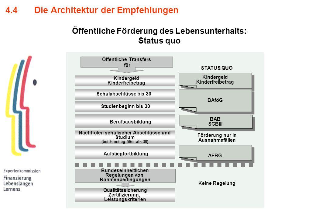 4.4 Die Architektur der Empfehlungen