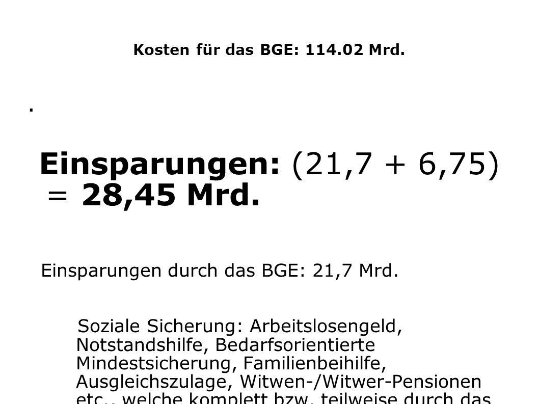 Einsparungen: (21,7 + 6,75) = 28,45 Mrd.