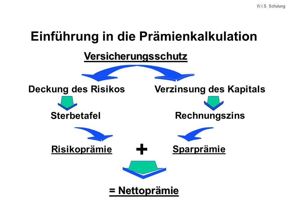 Einführung in die Prämienkalkulation