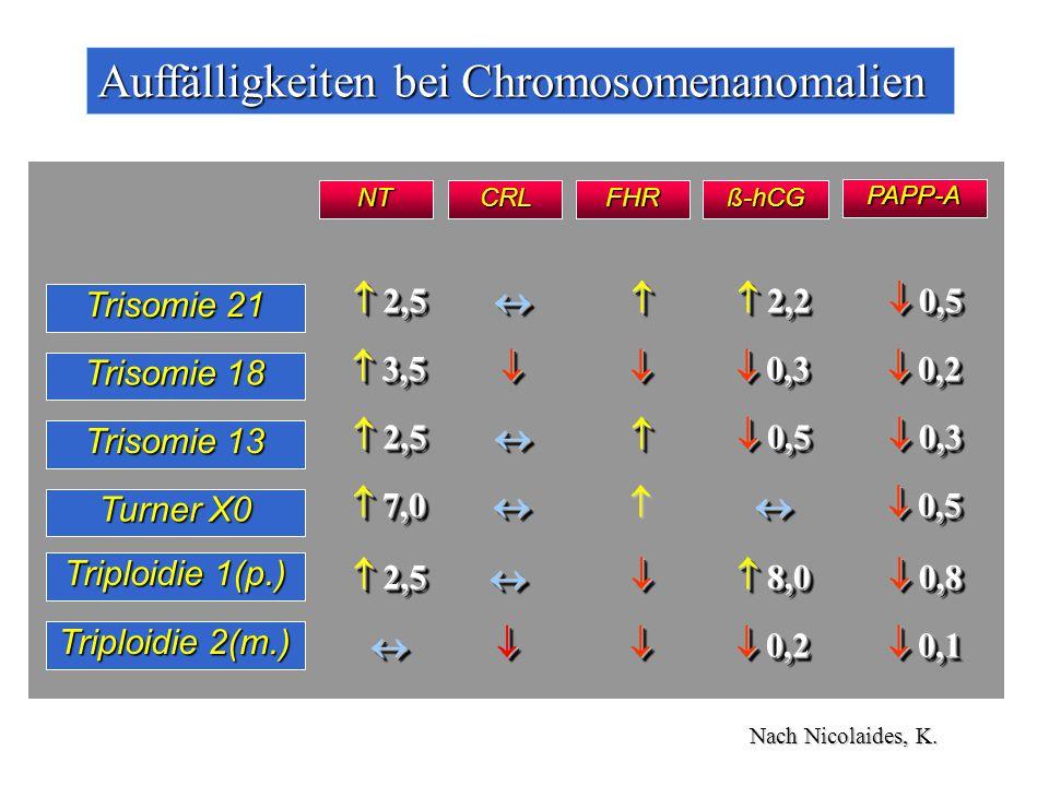 Auffälligkeiten bei Chromosomenanomalien