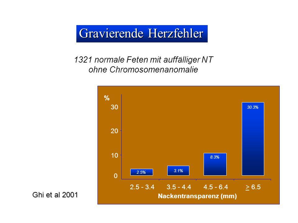 1321 normale Feten mit auffälliger NT ohne Chromosomenanomalie