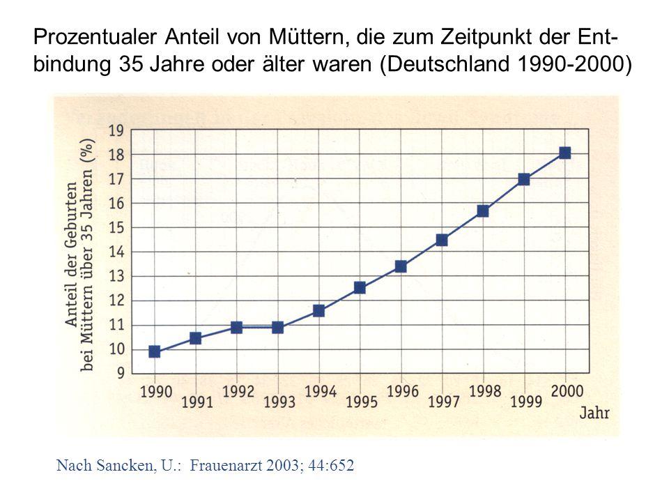 Prozentualer Anteil von Müttern, die zum Zeitpunkt der Ent-bindung 35 Jahre oder älter waren (Deutschland 1990-2000)