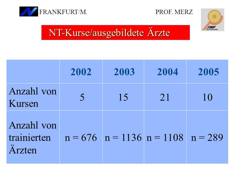 NT-Kurse/ausgebildete Ärzte 2002 2003 2004 2005 Anzahl von Kursen 5 15