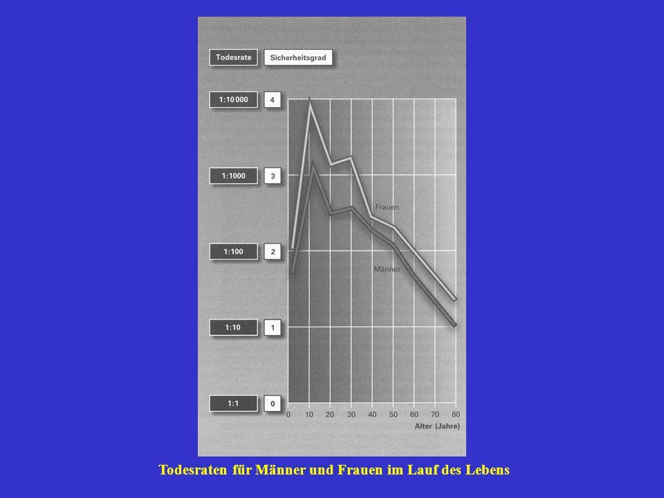 Todesraten für Männer und Frauen im Lauf des Lebens