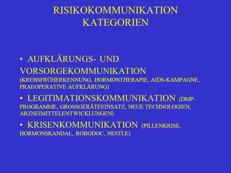 RISIKOKOMMUNIKATION KATEGORIEN