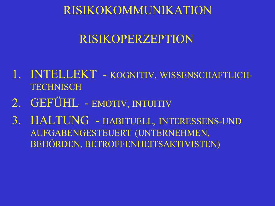 RISIKOKOMMUNIKATION RISIKOPERZEPTION. INTELLEKT - KOGNITIV, WISSENSCHAFTLICH-TECHNISCH. GEFÜHL - EMOTIV, INTUITIV.