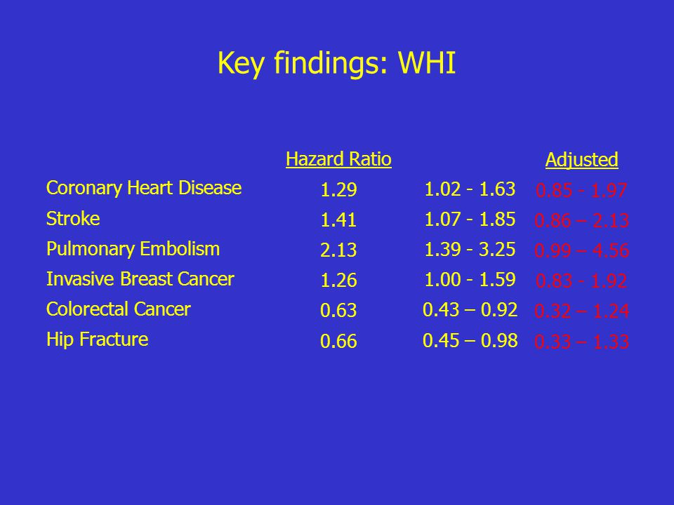 Key findings: WHI 95% Confidence Intervals Hazard Ratio 1.29 1.41 2.13