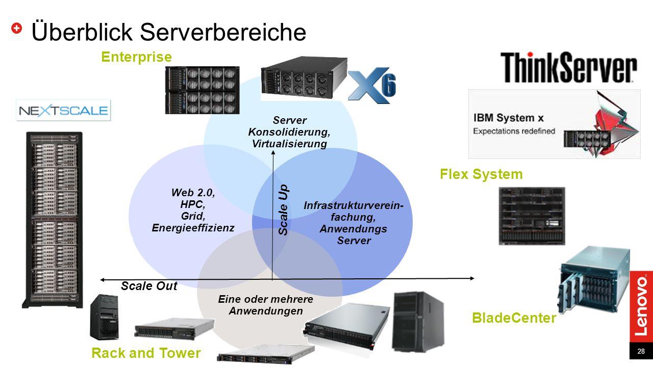 Überblick Serverbereiche
