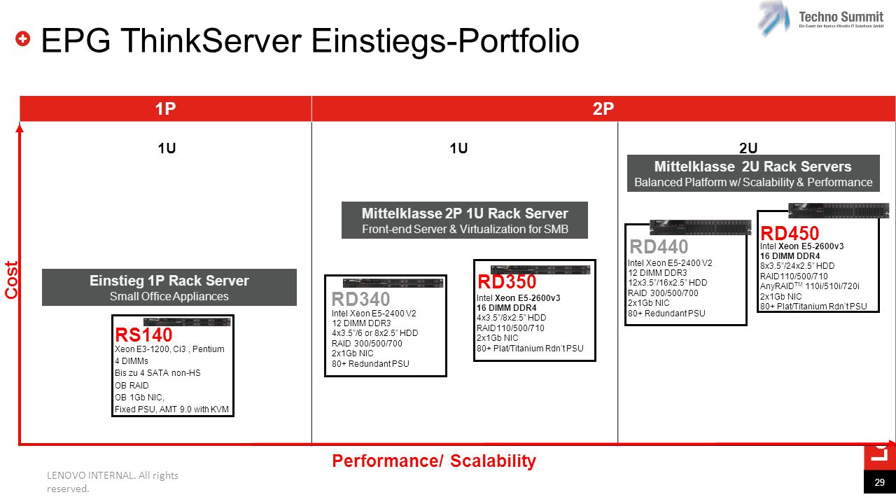 EPG ThinkServer Einstiegs-Portfolio