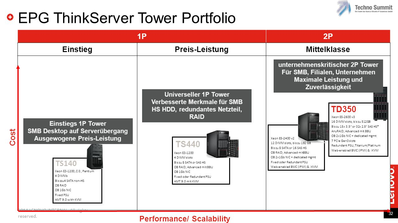 EPG ThinkServer Tower Portfolio