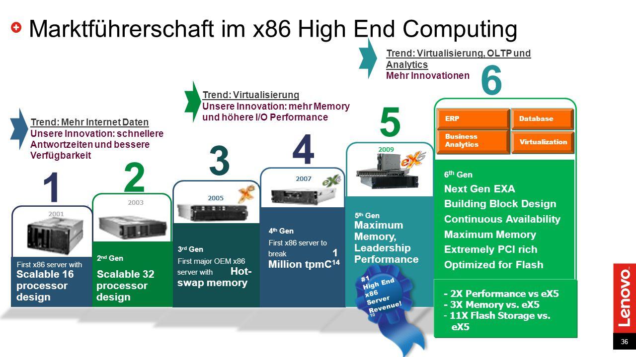 Marktführerschaft im x86 High End Computing