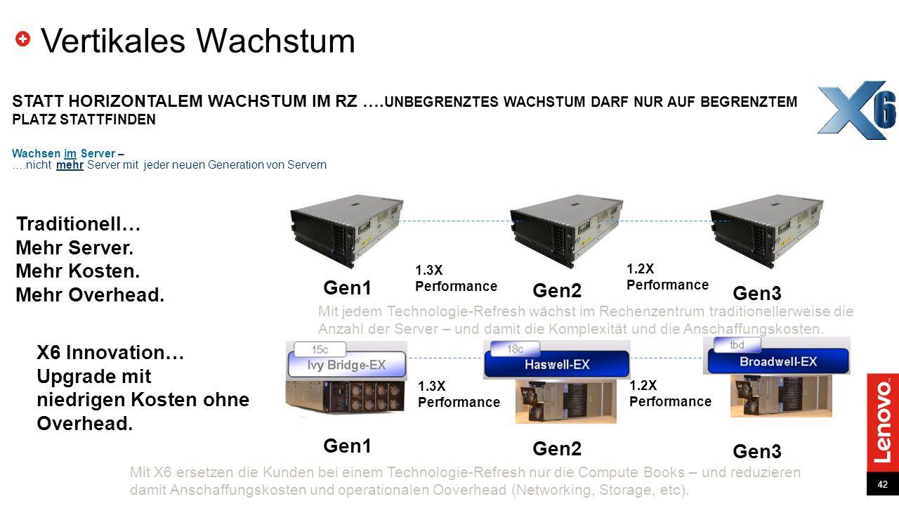 Vertikales Wachstum Traditionell… Mehr Server. Mehr Kosten.
