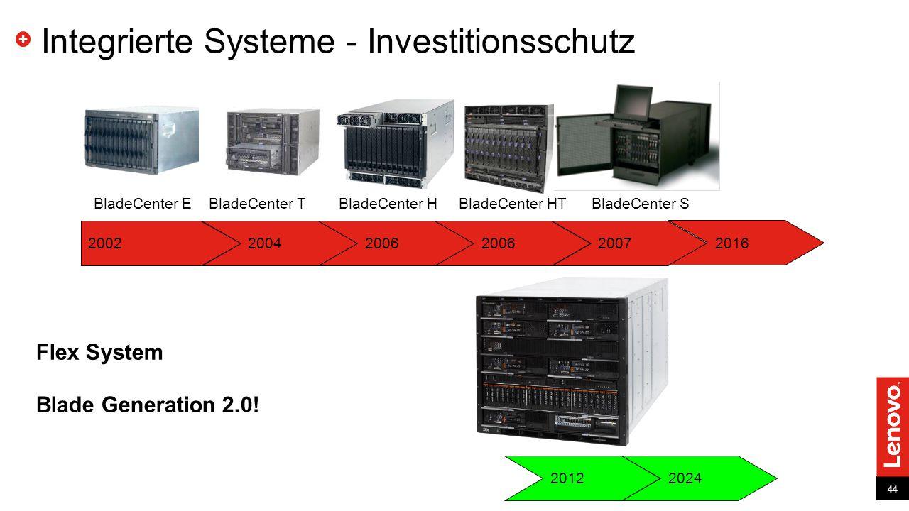 Integrierte Systeme - Investitionsschutz