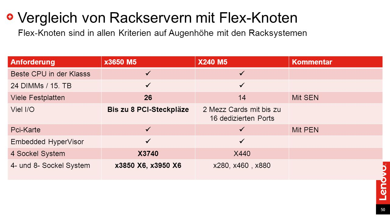 Vergleich von Rackservern mit Flex-Knoten