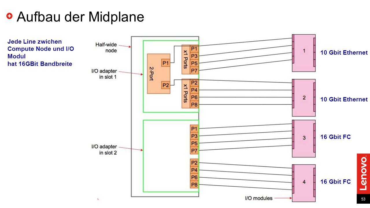 Aufbau der Midplane Jede Line zwichen Compute Node und I/O Modul