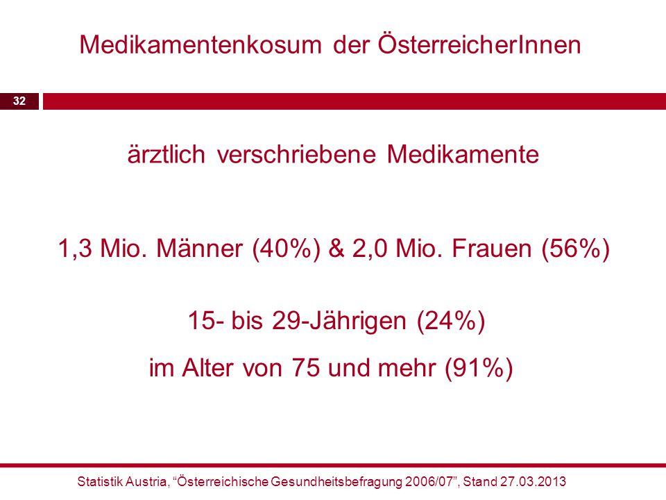 Medikamentenkosum der ÖsterreicherInnen
