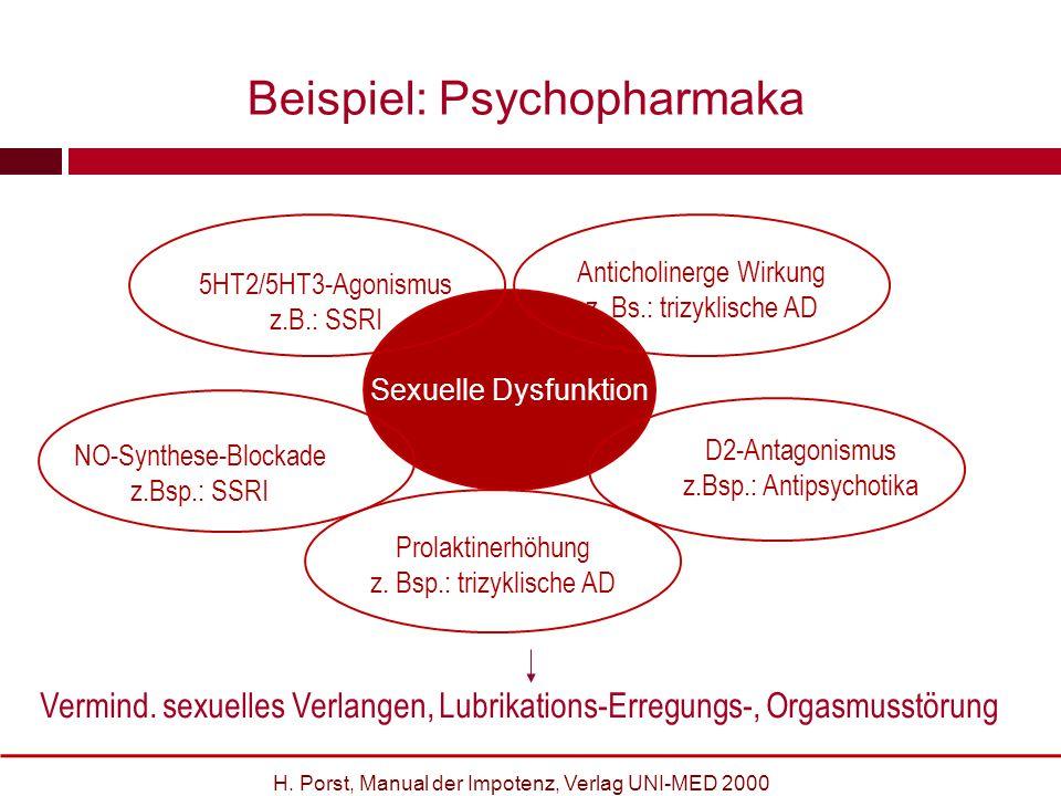 Beispiel: Psychopharmaka