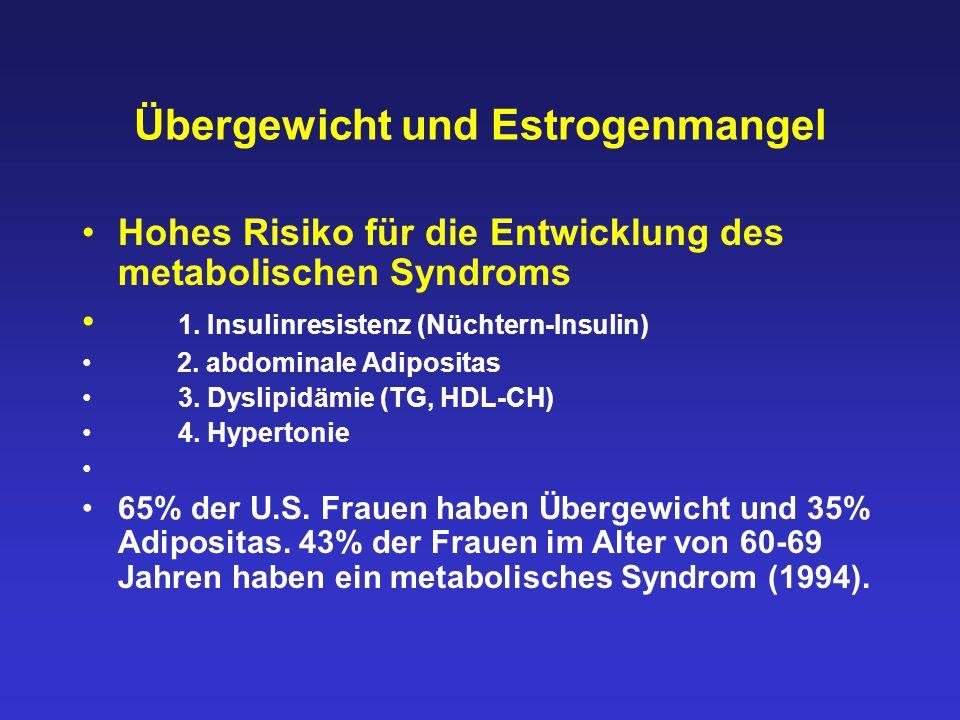 Übergewicht und Estrogenmangel