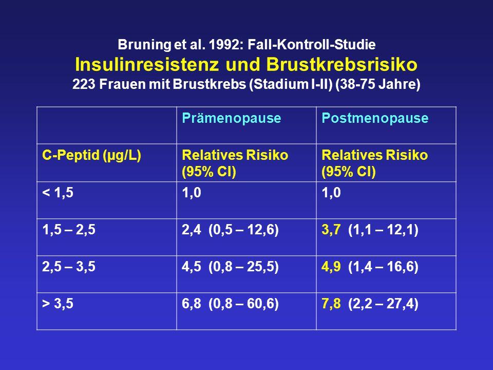 Bruning et al. 1992: Fall-Kontroll-Studie Insulinresistenz und Brustkrebsrisiko 223 Frauen mit Brustkrebs (Stadium I-II) (38-75 Jahre)