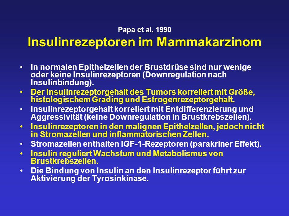 Papa et al. 1990 Insulinrezeptoren im Mammakarzinom