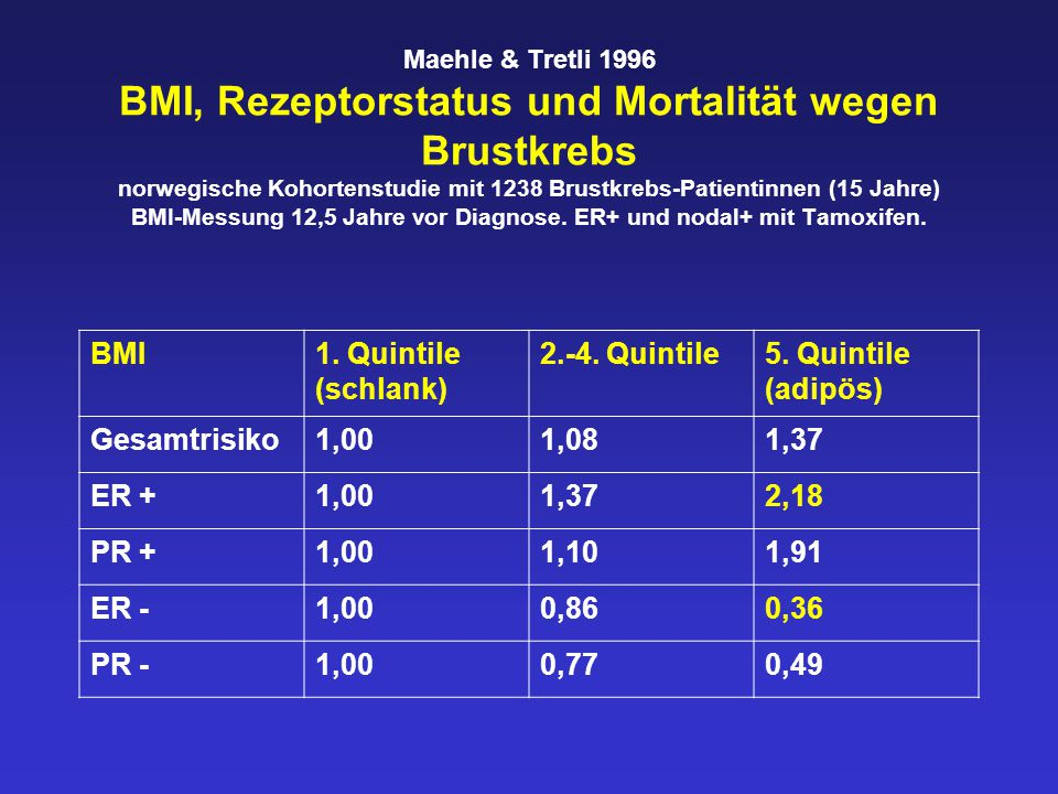BMI 1. Quintile (schlank) 2.-4. Quintile 5. Quintile (adipös)