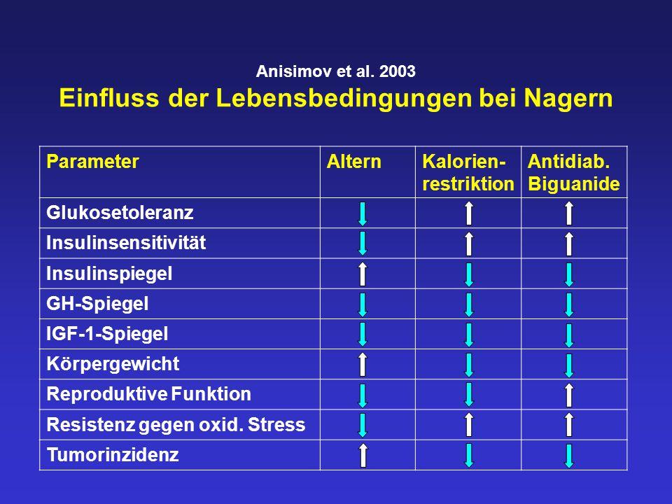 Anisimov et al. 2003 Einfluss der Lebensbedingungen bei Nagern