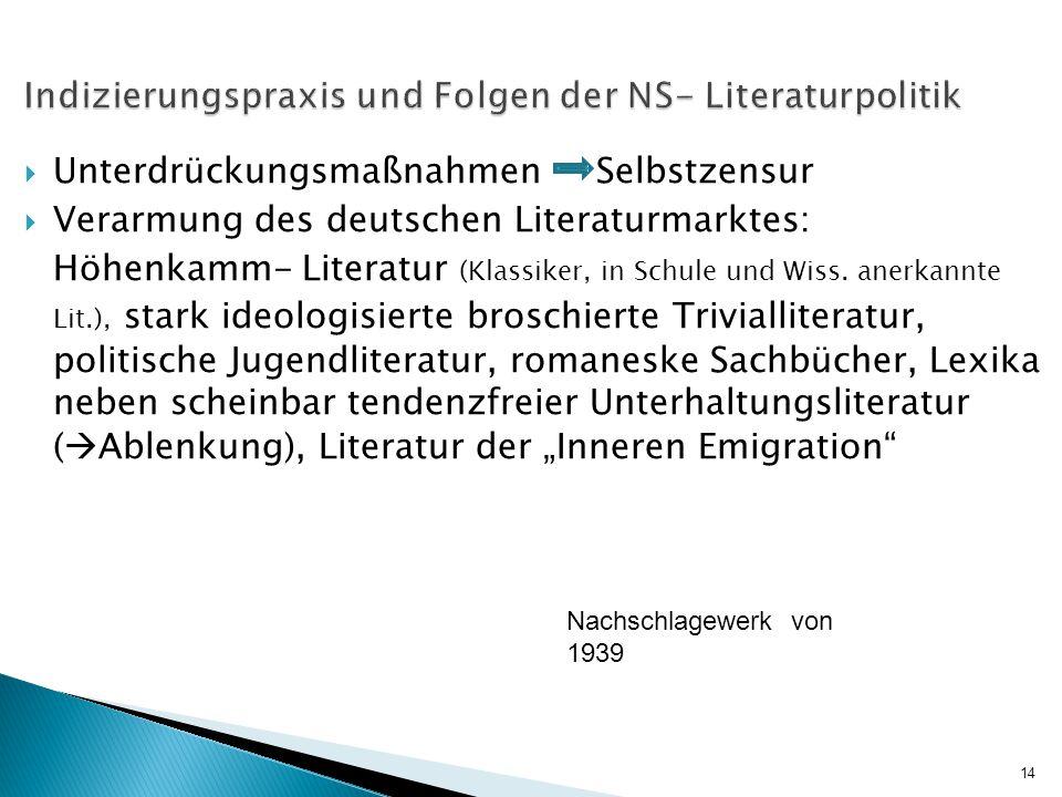 Indizierungspraxis und Folgen der NS- Literaturpolitik