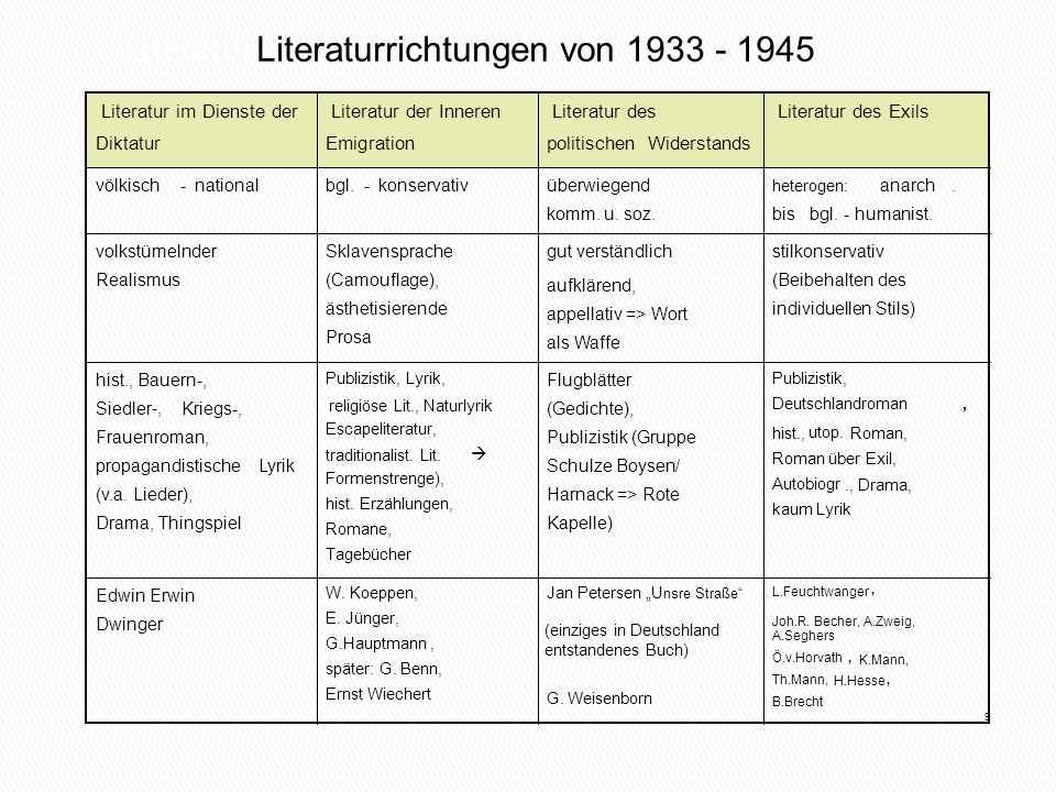 Literaturrichtungen von 1933 - 1945