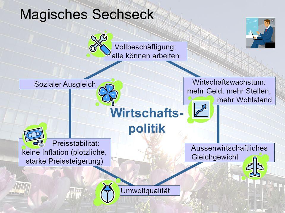 Magisches Sechseck Wirtschafts-politik Vollbeschäftigung: