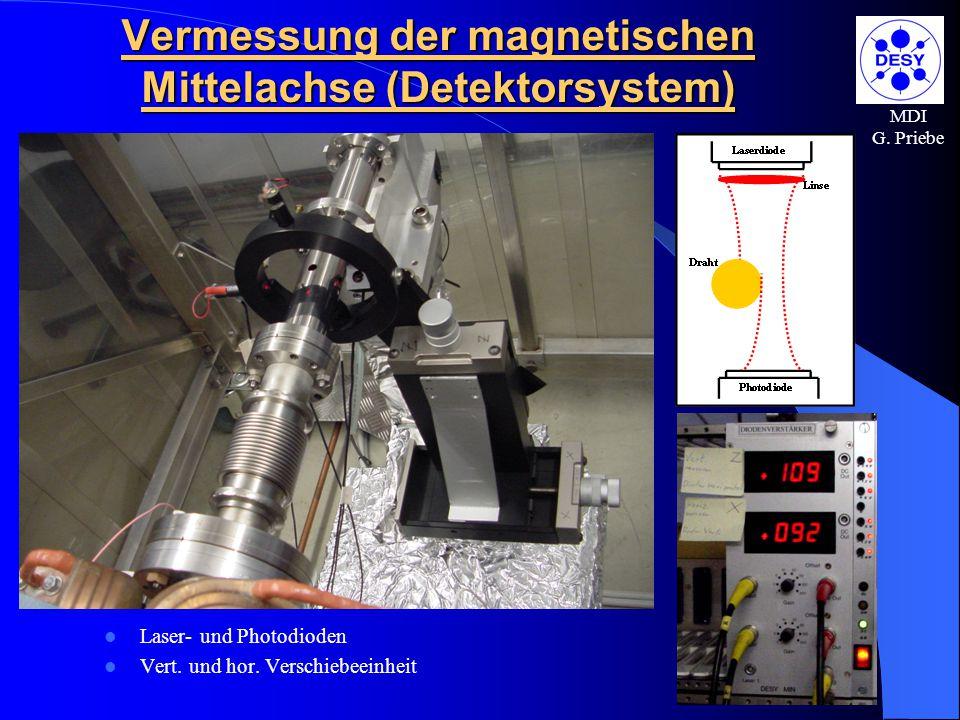 Vermessung der magnetischen Mittelachse (Detektorsystem)