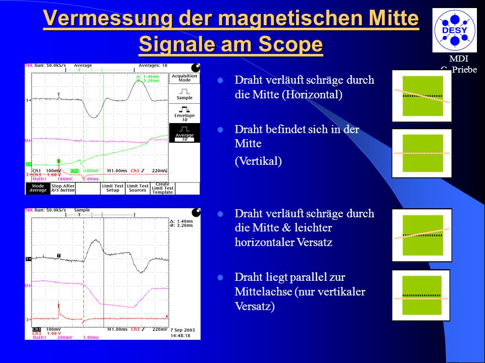 Vermessung der magnetischen Mitte Signale am Scope