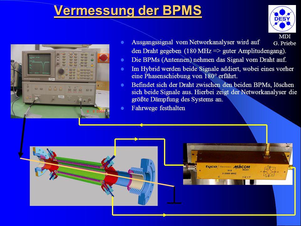 Vermessung der BPMS Ausgangssignal vom Networkanalyser wird auf