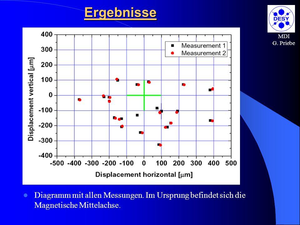Ergebnisse MDI. G. Priebe. Diagramm mit allen Messungen.
