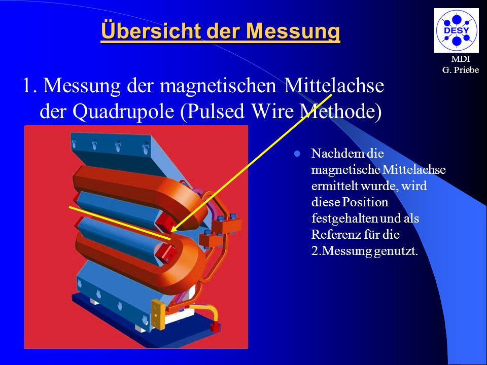 Übersicht der Messung MDI. G. Priebe. 1. Messung der magnetischen Mittelachse der Quadrupole (Pulsed Wire Methode)