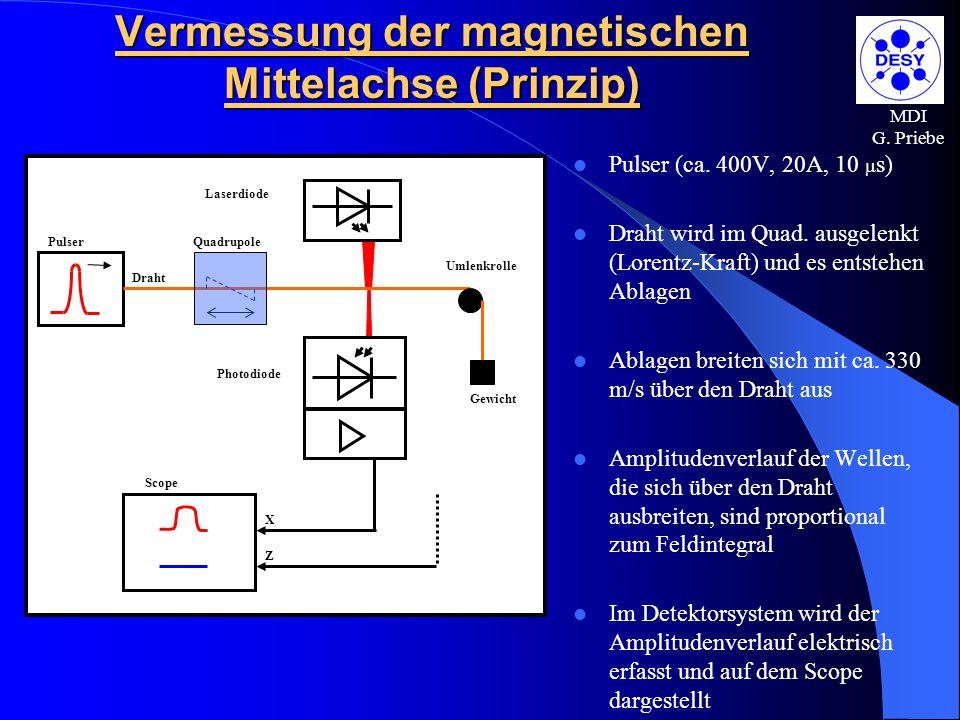 Vermessung der magnetischen Mittelachse (Prinzip)