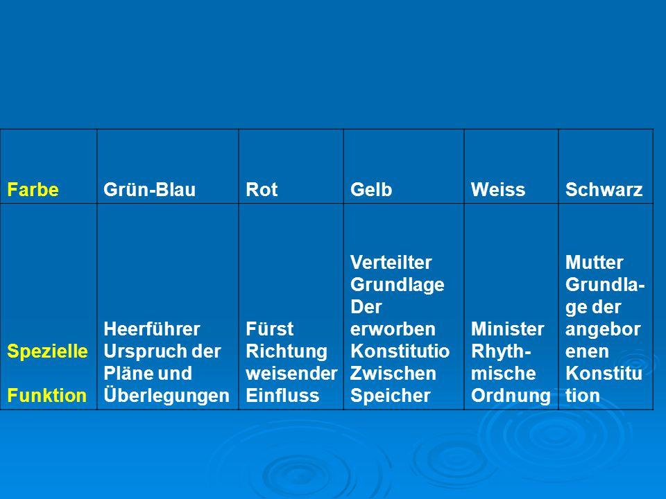 Farbe Grün-Blau. Rot. Gelb. Weiss. Schwarz. Spezielle. Funktion. Heerführer. Urspruch der. Pläne und.