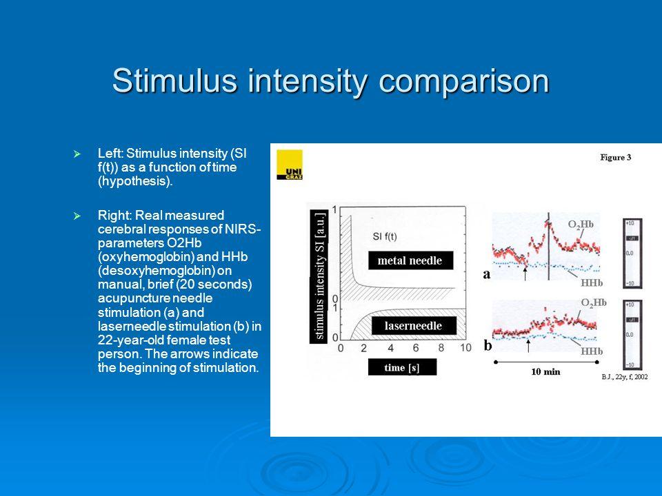 Stimulus intensity comparison