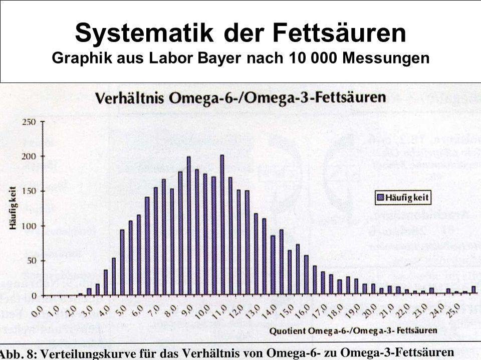 Systematik der Fettsäuren Graphik aus Labor Bayer nach 10 000 Messungen