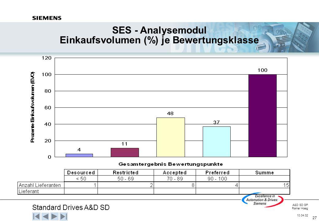 Einkaufsvolumen (%) je Bewertungsklasse