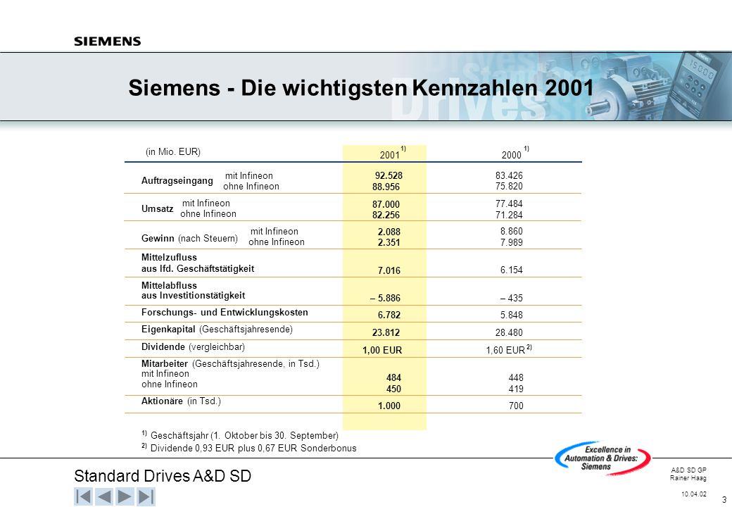 Siemens - Die wichtigsten Kennzahlen 2001