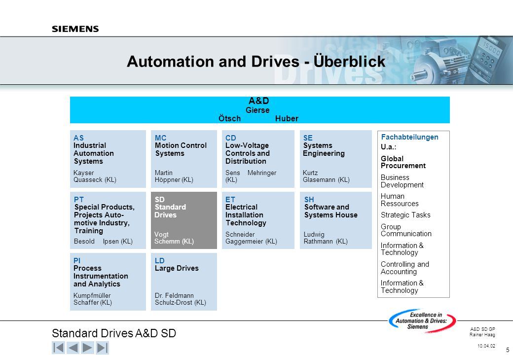 Automation and Drives - Überblick