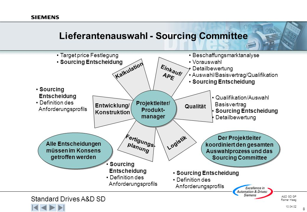 Lieferantenauswahl - Sourcing Committee