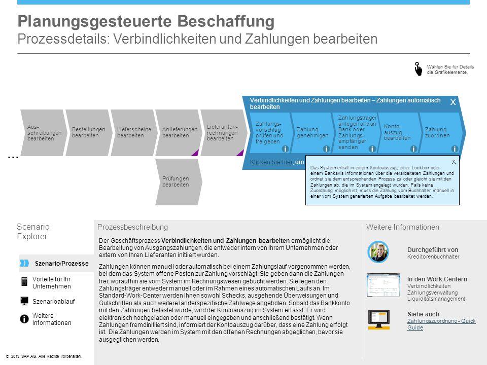 Planungsgesteuerte Beschaffung Prozessdetails: Verbindlichkeiten und Zahlungen bearbeiten