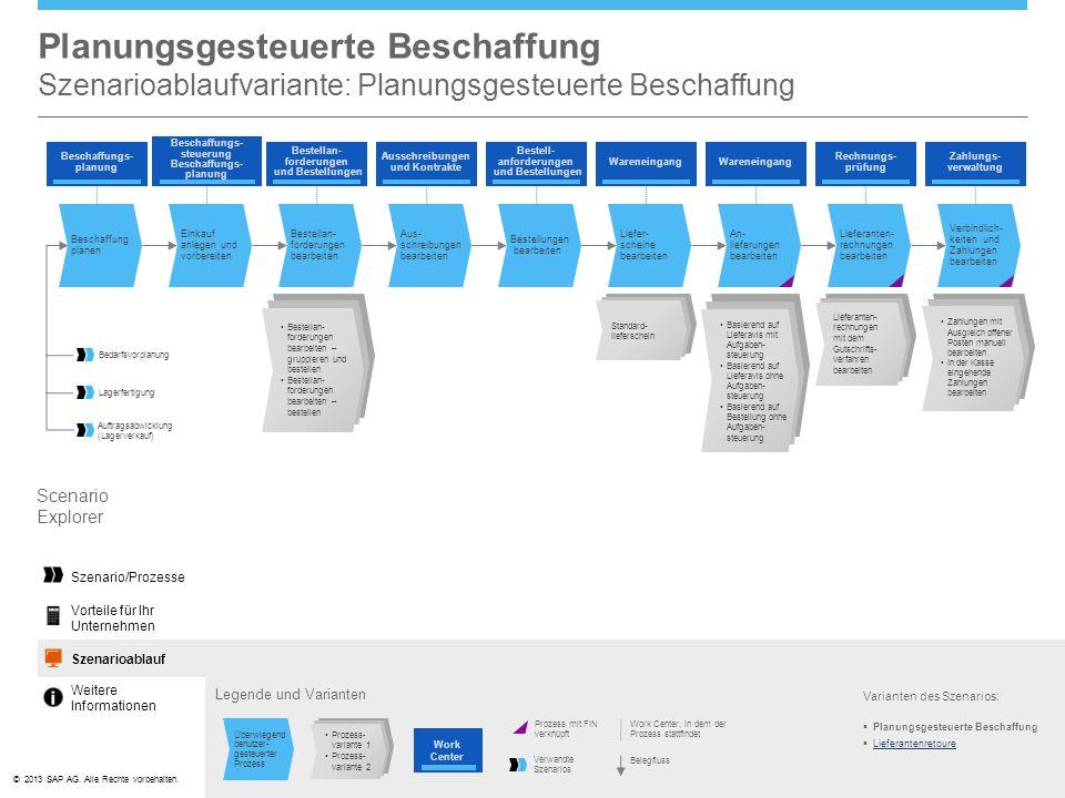 Planungsgesteuerte Beschaffung Szenarioablaufvariante: Planungsgesteuerte Beschaffung