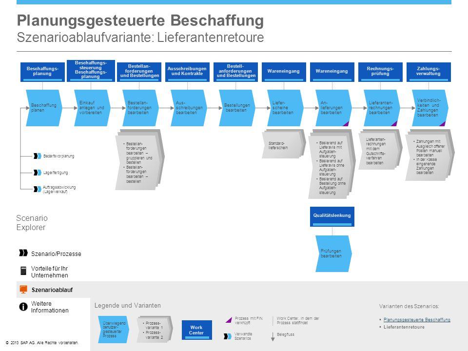 Planungsgesteuerte Beschaffung Szenarioablaufvariante: Lieferantenretoure
