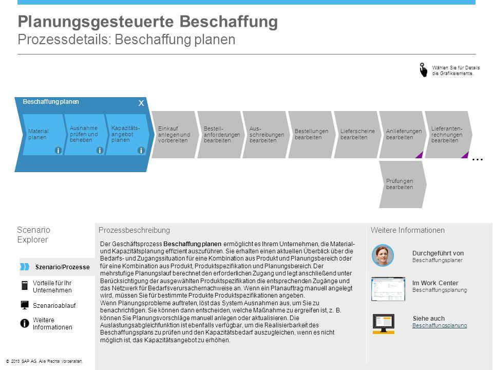 Planungsgesteuerte Beschaffung Prozessdetails: Beschaffung planen
